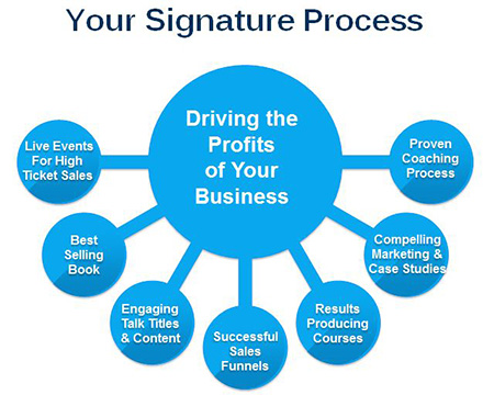 Signature-Process